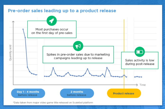 Graph of Pre-order sales leading up to product release. Graph shows that most purchases occur on the first day of pre-sales. Spikes in pre-order sales due to marketing campaigns leading up to release, and that sales activity is low post-release.