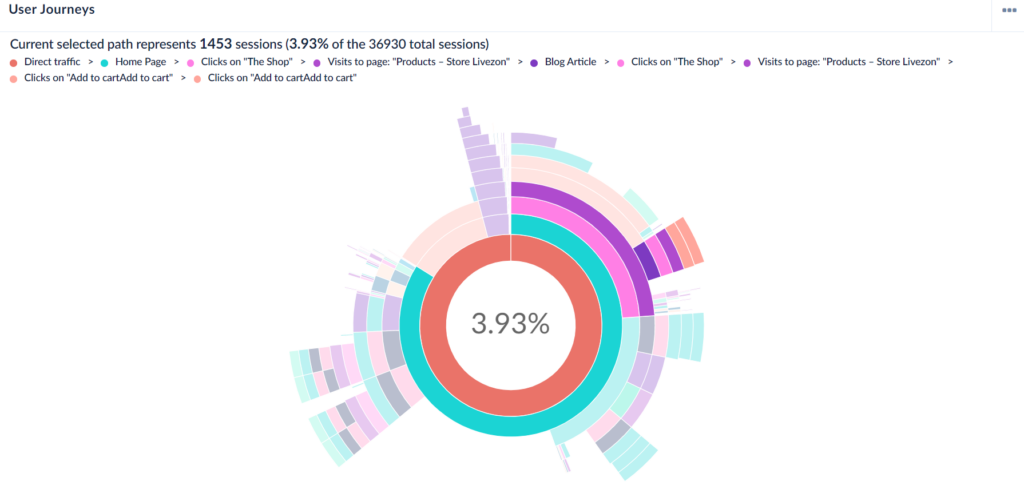 Screen capture of Air360 user experience analytics tool.