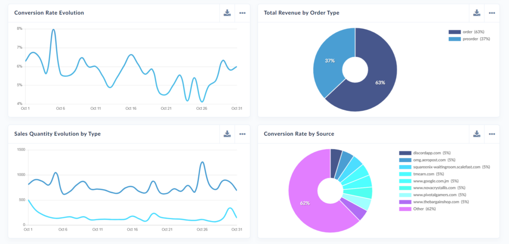 Screen capture of Air360 user experience analytics reporting dashboard that shows covnersion rates